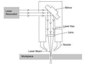 CO2 laser principle scheme