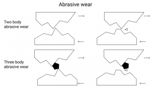 Abrasive wear mechanics