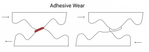 Adhesive wear