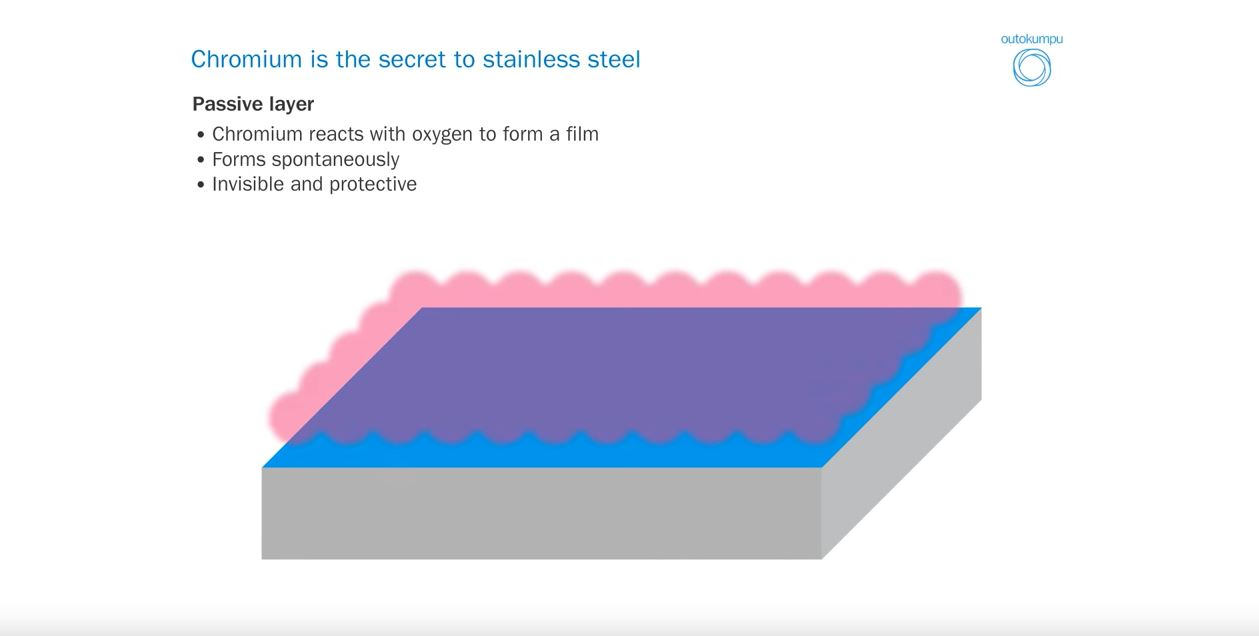 Chromium is the secret to stainless steel