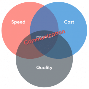 Speed, cost and quality connected by communication
