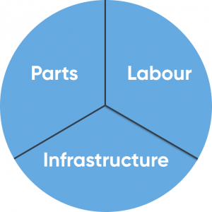 Parts, labour and infrastructure sectors