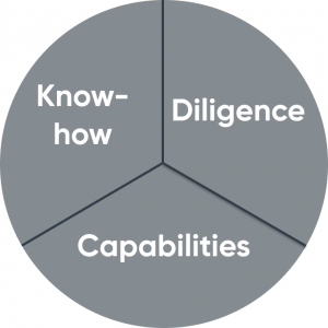 Know-how, diligence and capabilities sectors