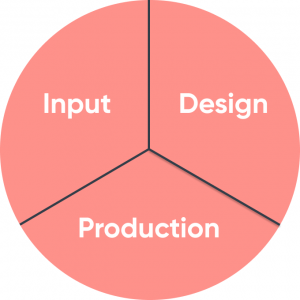 Input, design and production sectors