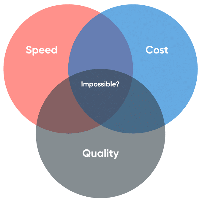 Project Management Triangle - Balancing Speed, Cost and Quality