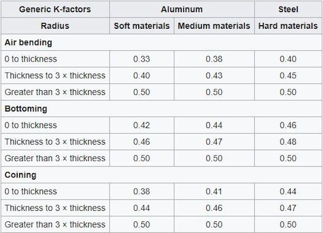 Sheet Metal Bending | Design Tips for Metal Folding | Springback, K