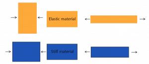 Stiff vs elastic material