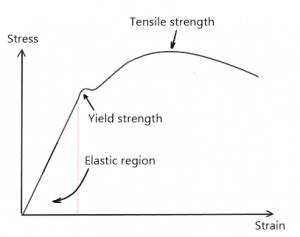 Stress-strain curve graph