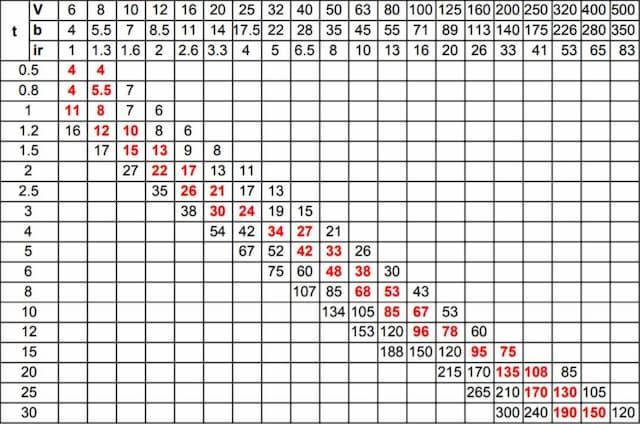 Metal bending chart Fractory