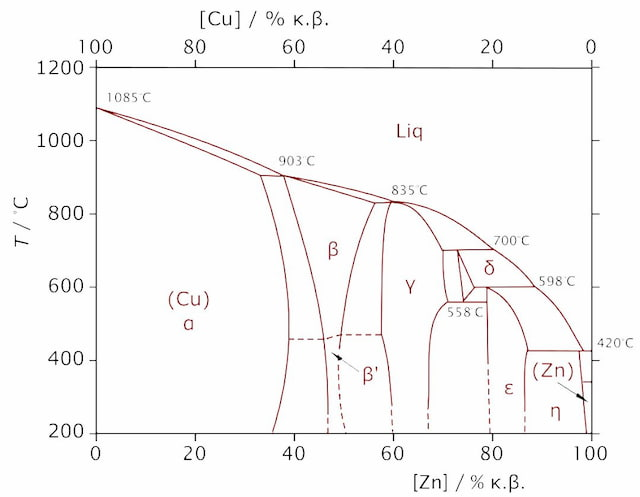 Brass Phase Diagram
