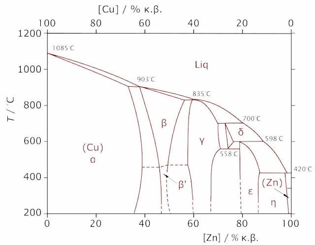 Brass Phase Diagram