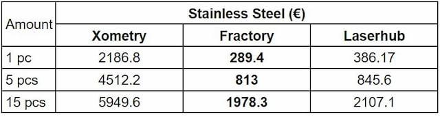 Online metal manufacturing price comparison