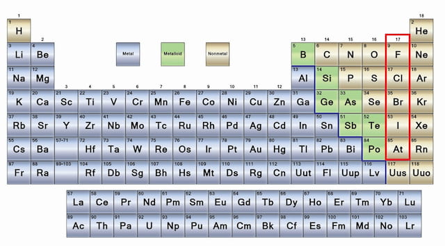 Periodic Table with Metals Shown