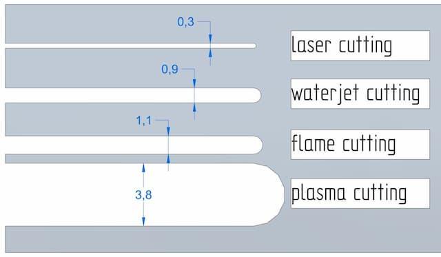 laser cutting plasma cutting waterjet cutting flamer cutting kerf widths