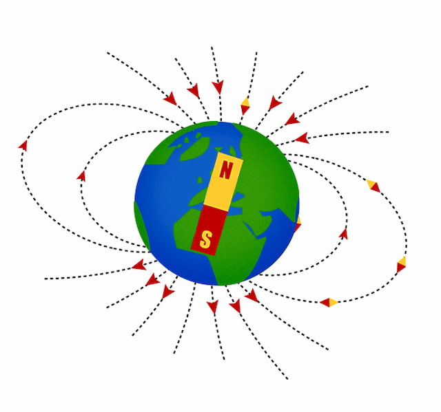 Earth behaves as a large magnet