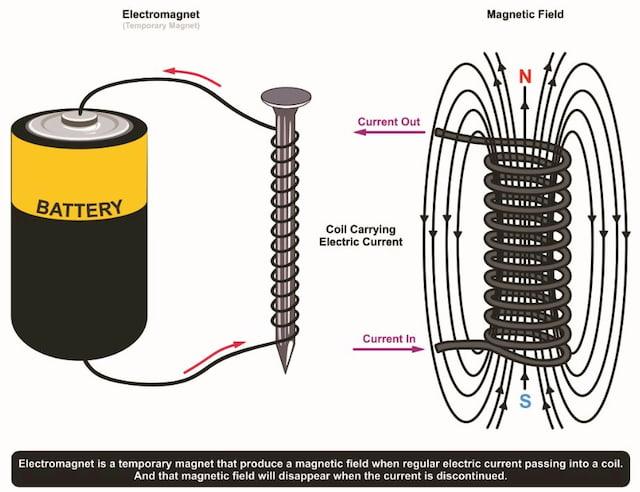 Electromagnet example