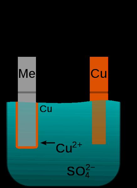 Electroplating explained