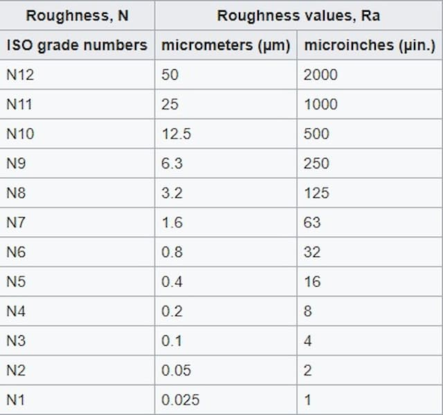 Surface roughness grades for metal