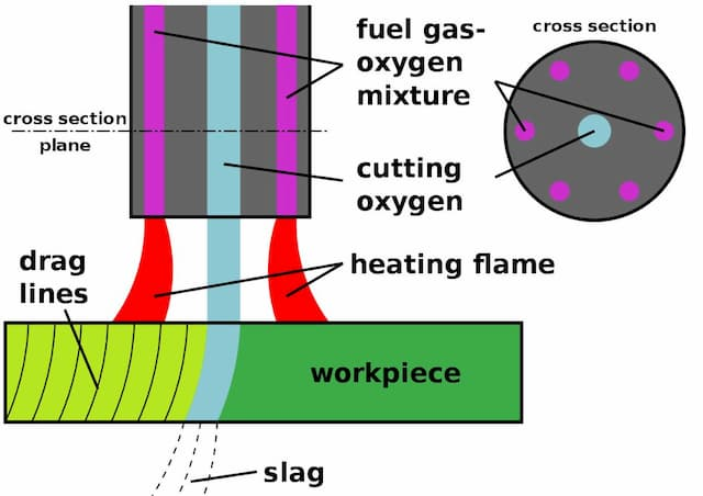 Oxyfuel cutting explained