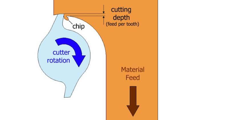 Climb milling process