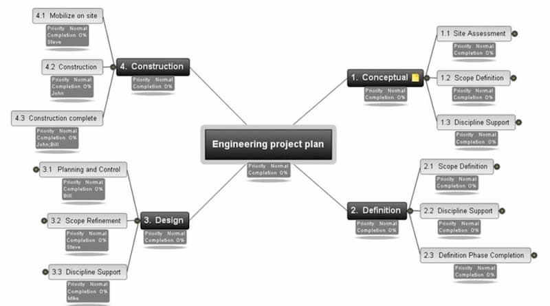 engineering mind map