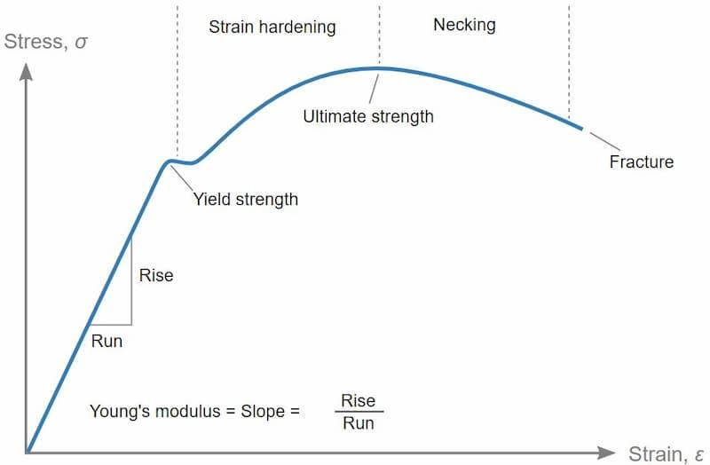 stress-strain graph