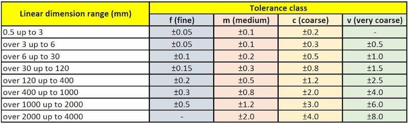 Tolérances générales Dimensions linéaires ISO 2768