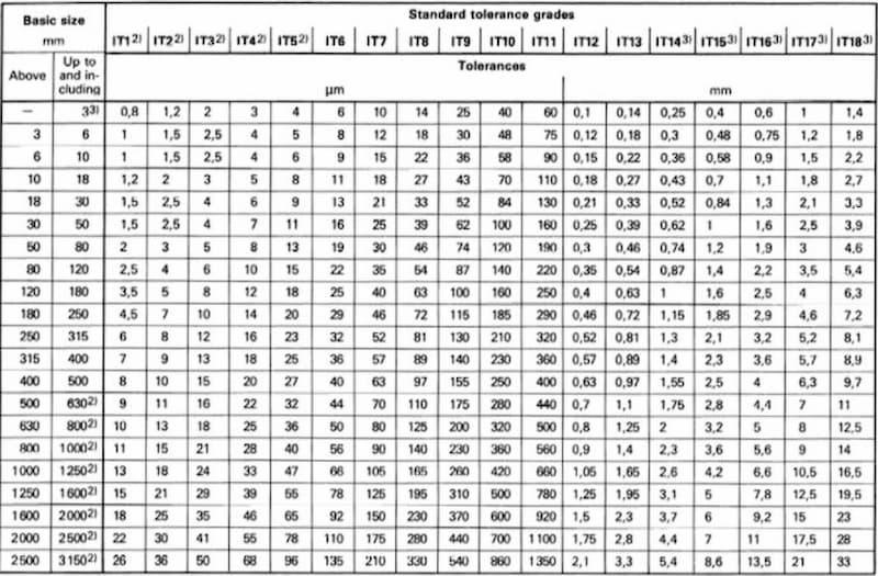 International tolerance grades chart