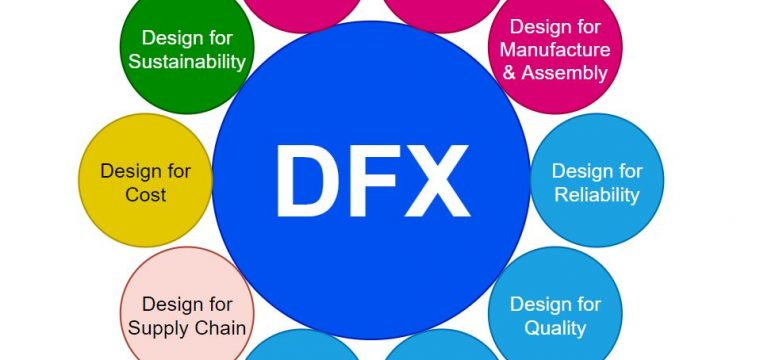 Design for X (DFX) Methods